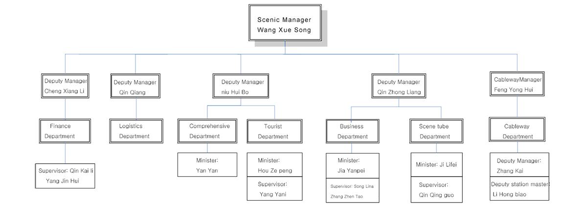 组织结构英.png